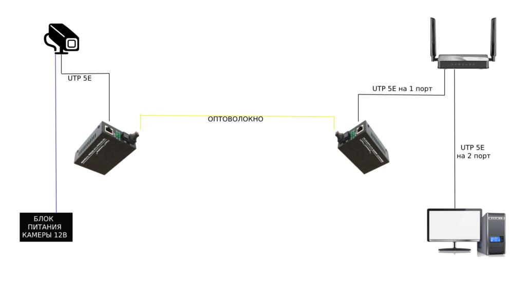 Схема подключения IP камеры через оптоволокно