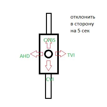 Подключение аналоговой видеокамеры
